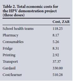 hpv vaccine cost)