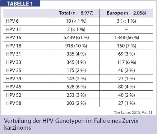 hpv enfeksyonu nedir
