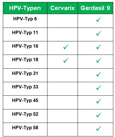 hpv impfung jungen welcher impfstoff