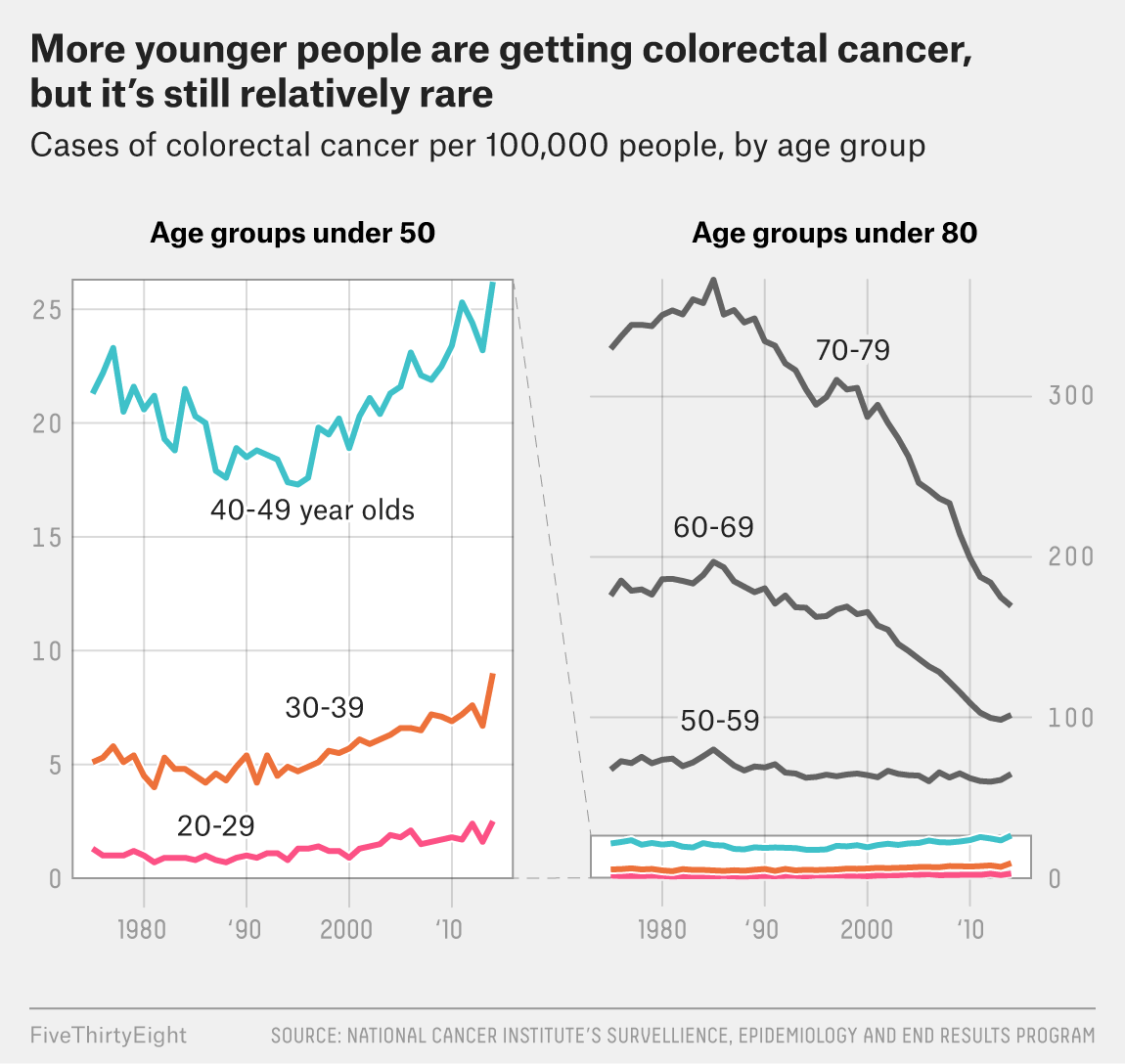 rectal cancer under 40