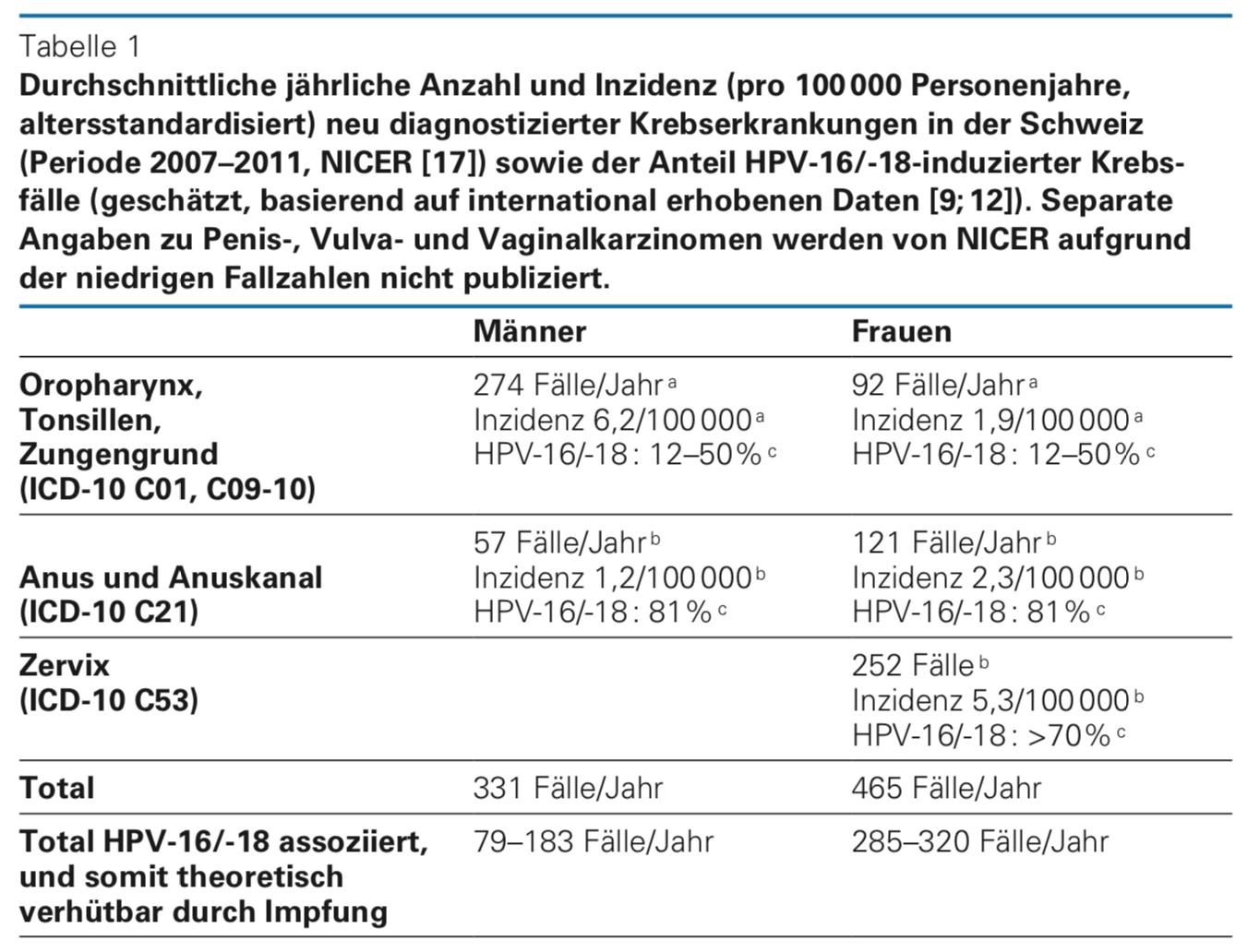 hpv impfung jungen medikament