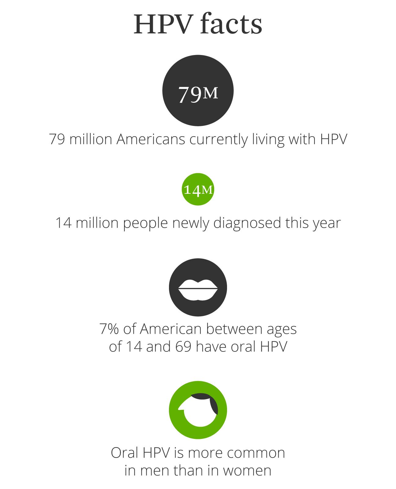 hpv virus and sore throat)