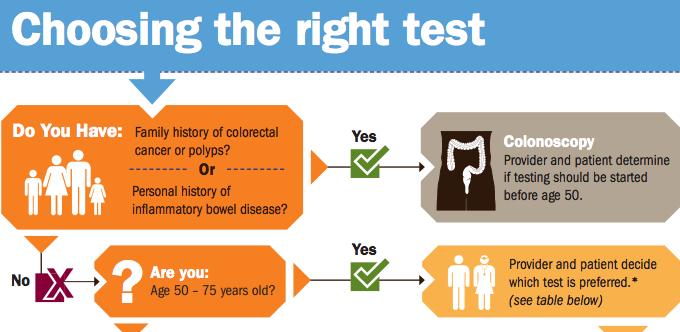 rectal cancer lab tests)