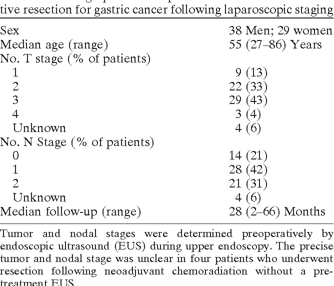 gastric cancer tumor markers)