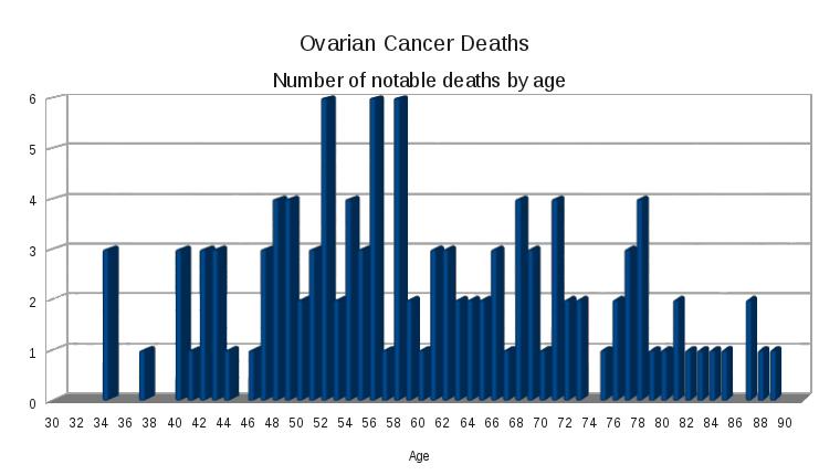 ovarian cancer under 30)