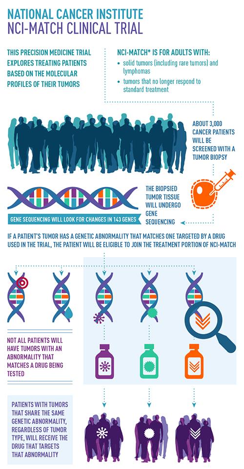 cancer genetic mutation treatment