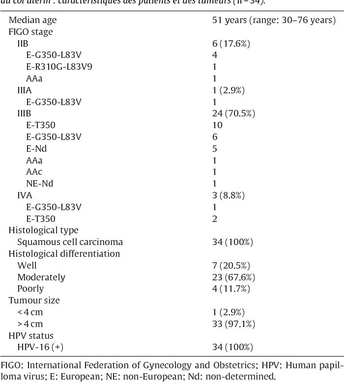 papillomavirus n 16)