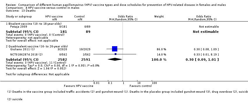 human papillomavirus vaccine review