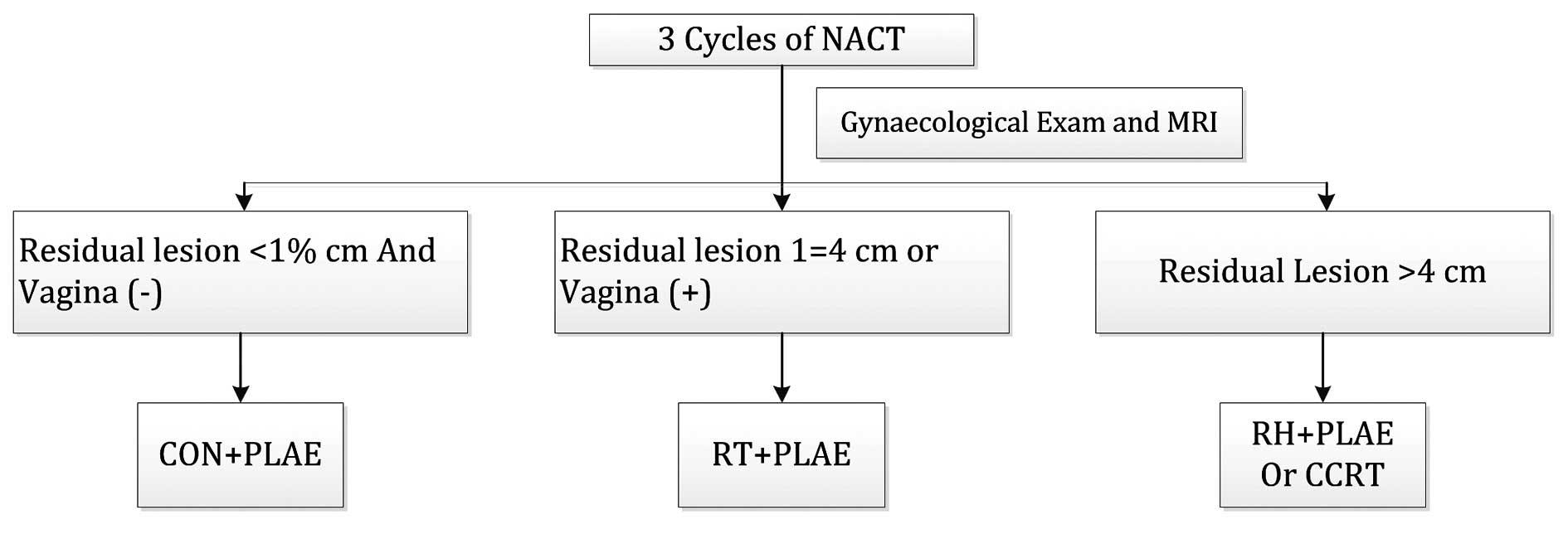 laryngeal papillomas genital warts paraziti organisms