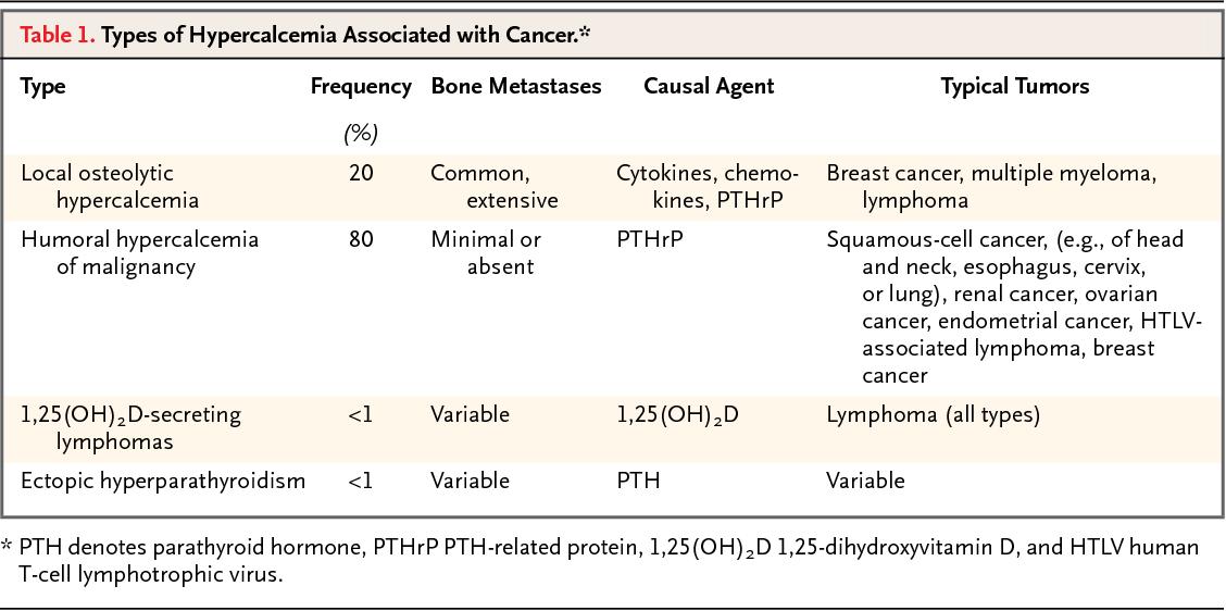 renal cancer hypercalcemia