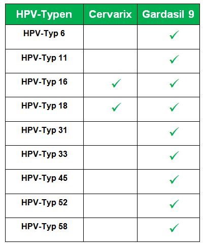 ???????? 2019 ??? ???????? ?????? behandlung hpv high risk