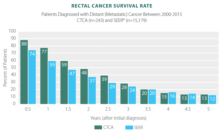 colorectal cancer frequency