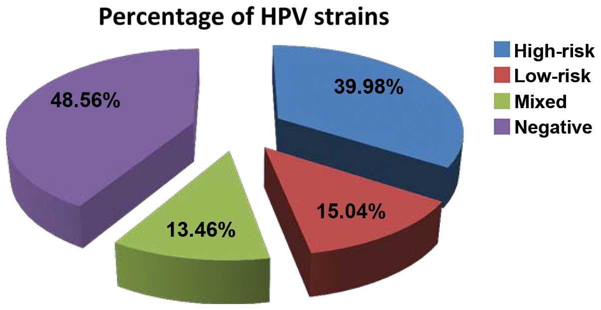 hpv non cancer strain