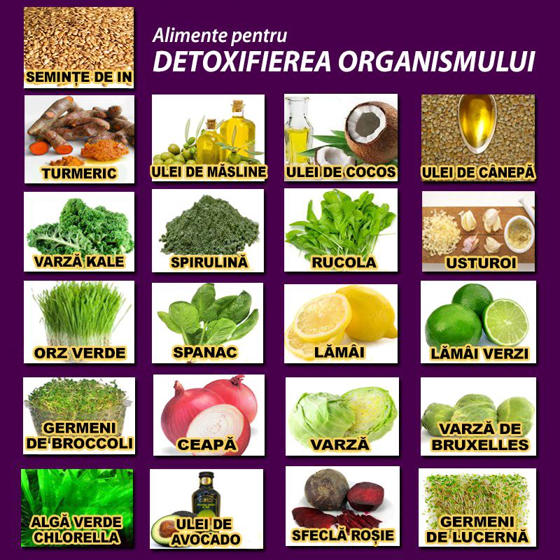 detoxifierea ficatului alimente