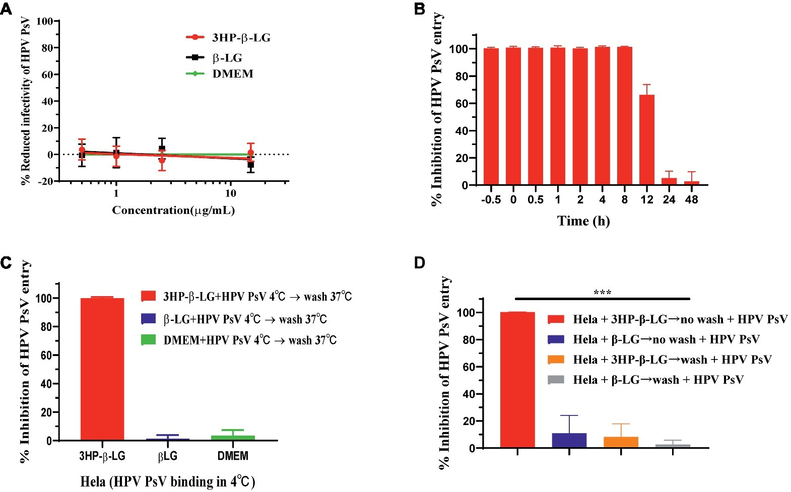 establishment of human papillomavirus infection requires cell cycle progression human papillomavirus proteins