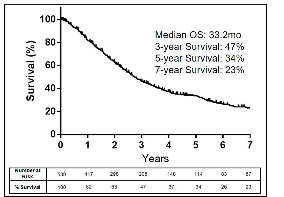 sarcoma cancer treatment success rate)