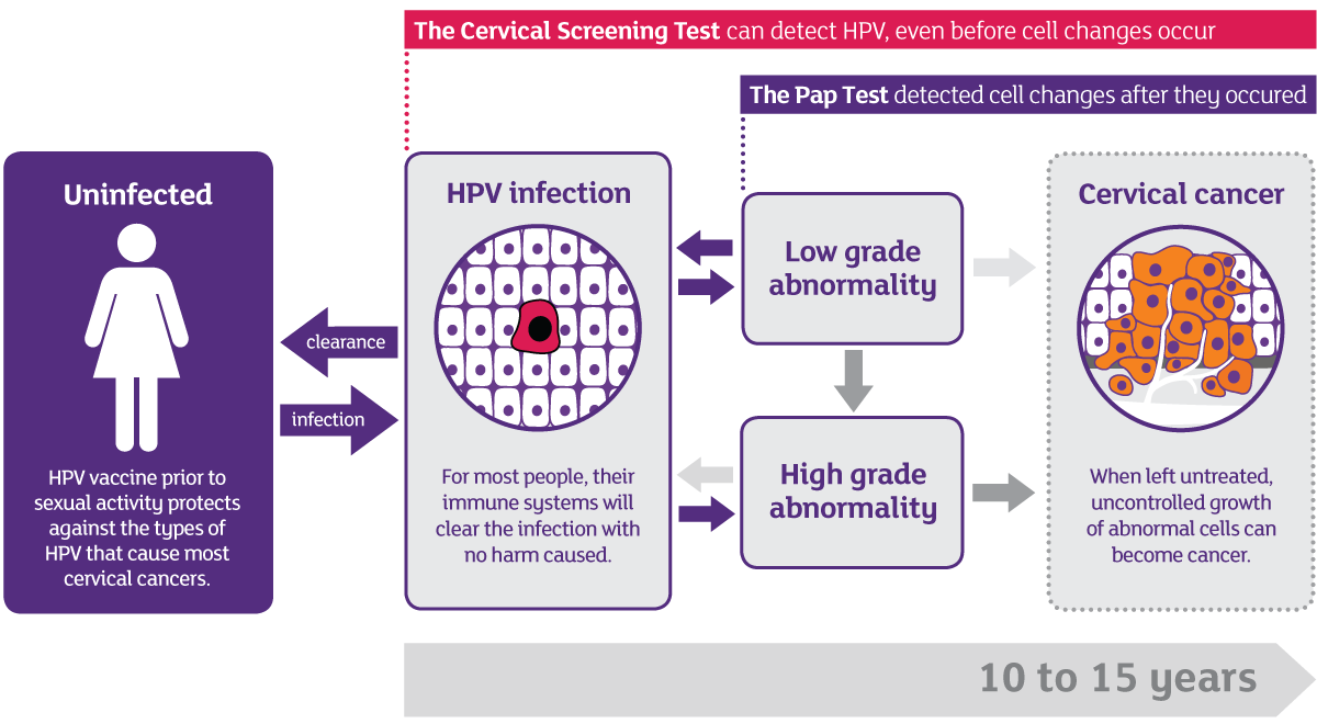 hpv virus ferfiak kezelese