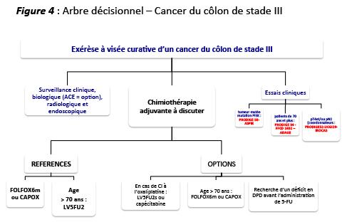 cancer colon guerison)