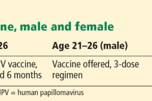 hpv (human papillomavirus) quadrivalent 3 dose schedule cancer related endocrine