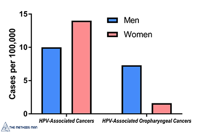 hpv cancer risk in males