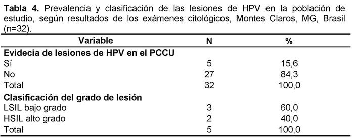 papilloma virus falso negativo