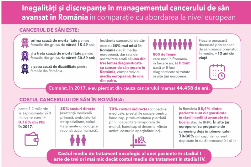cancer de san stadiul 4