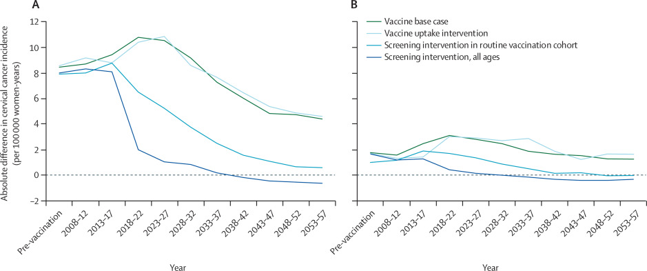cervical cancer screening after hpv vaccination)