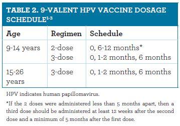 human papillomavirus vaccine dose schedule
