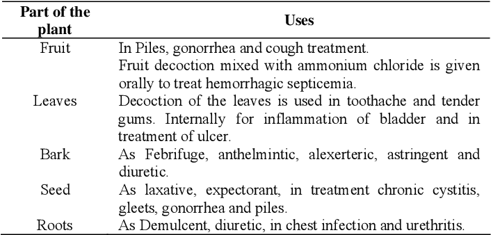 anthelmintic medicinal uses)