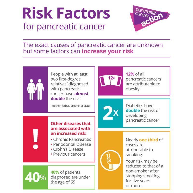 pancreatic cancer risks