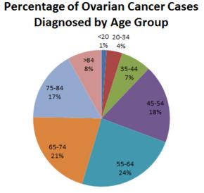 ovarian cancer diagnosed