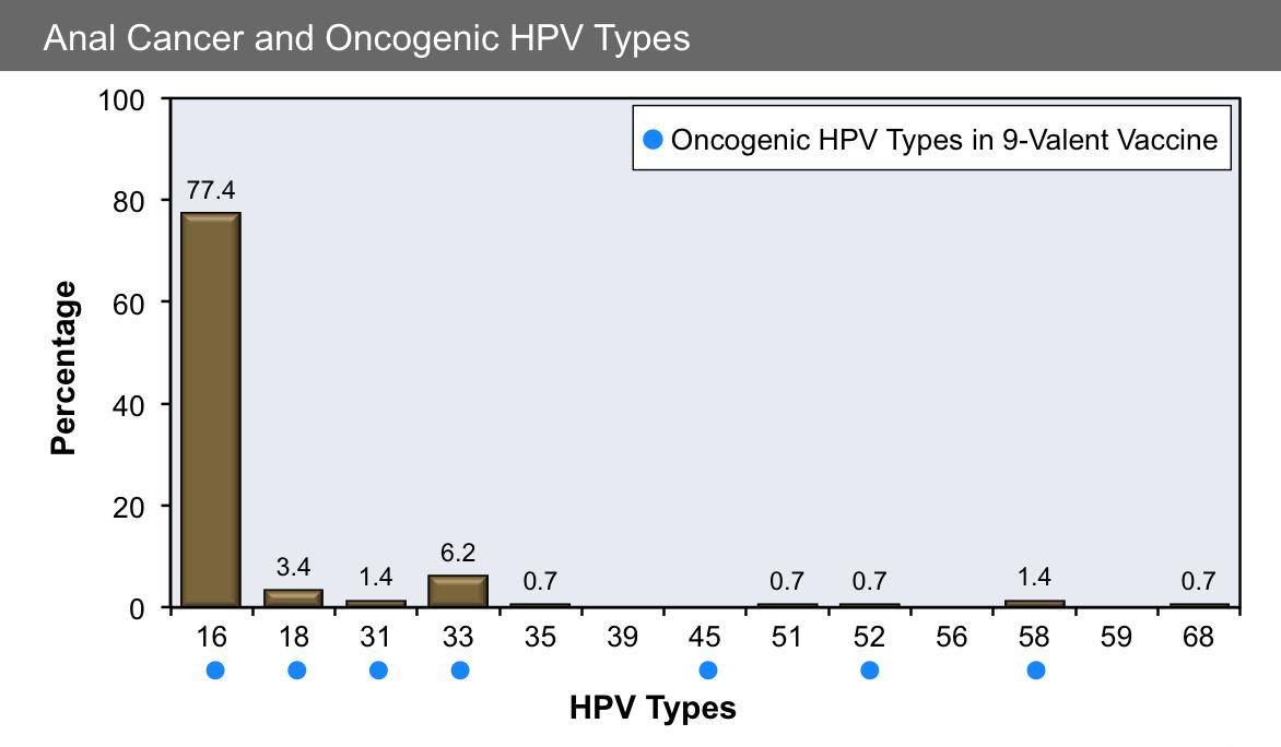 HPV nu înseamnă neapărat cancer