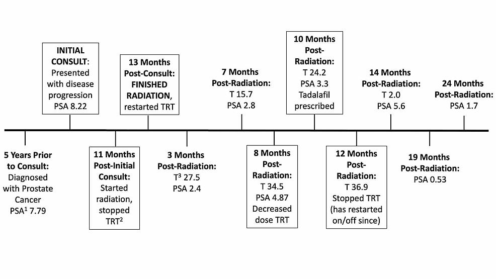 cancer cervical timeline