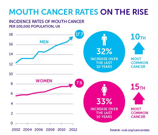 hpv cancer percentage