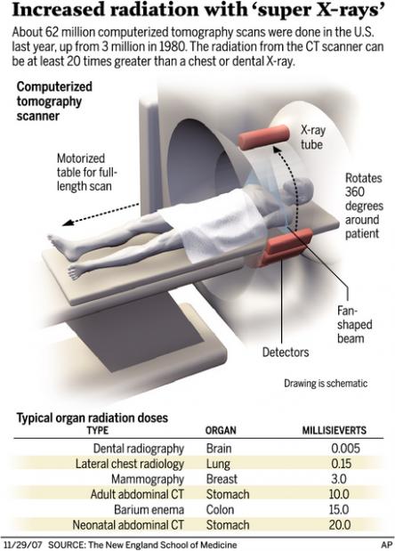 Radiatiile Ionizante Si Cancerogeneza