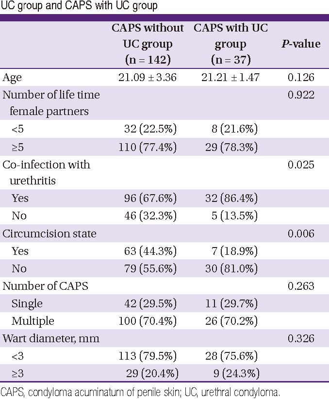 condyloma acuminata risk factors