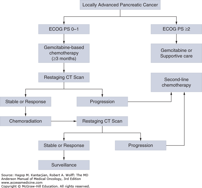 pancreatic cancer etiology)