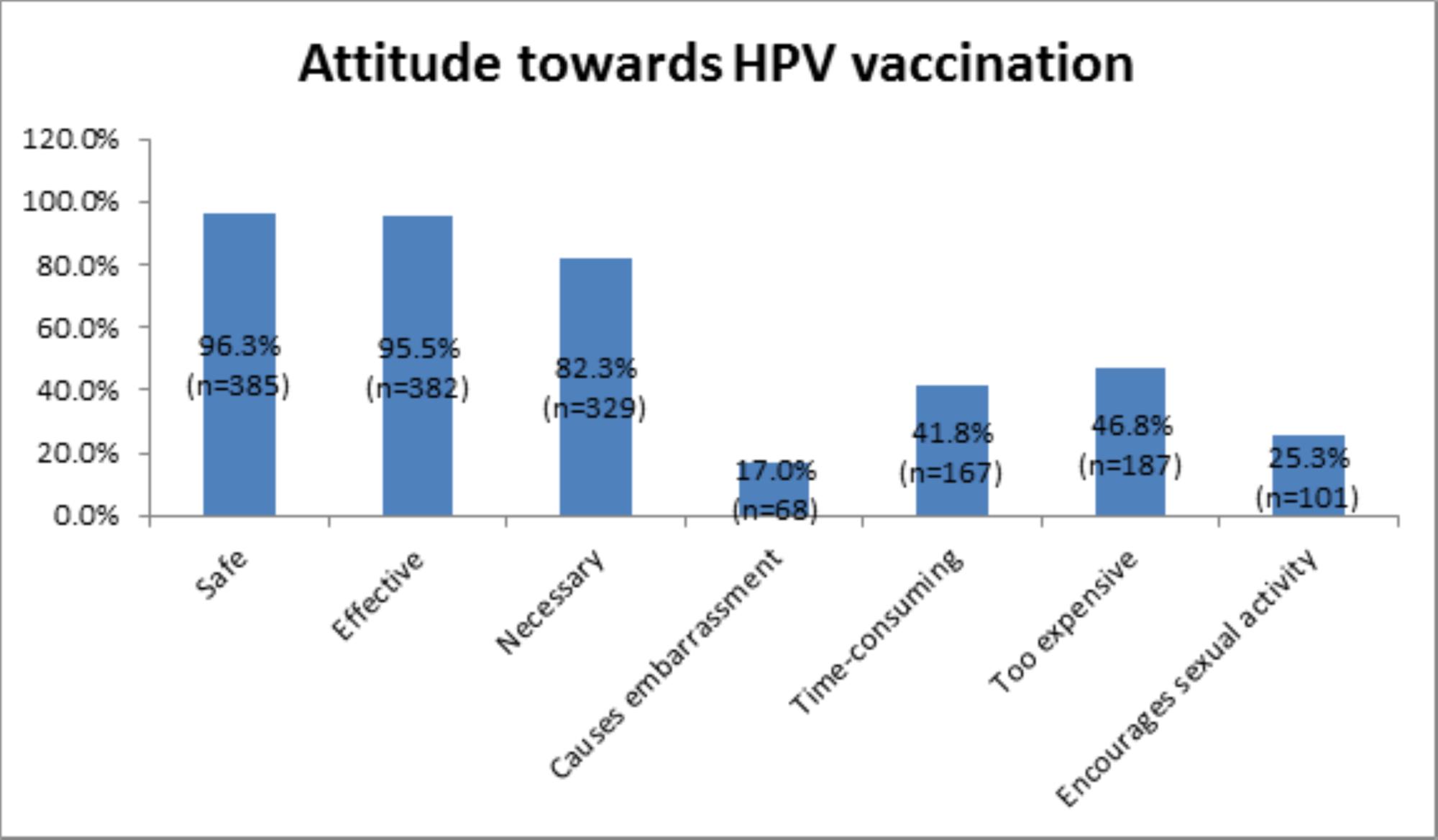 human papillomavirus vaccination content
