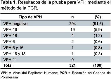 examen para virus papiloma humano en hombres)