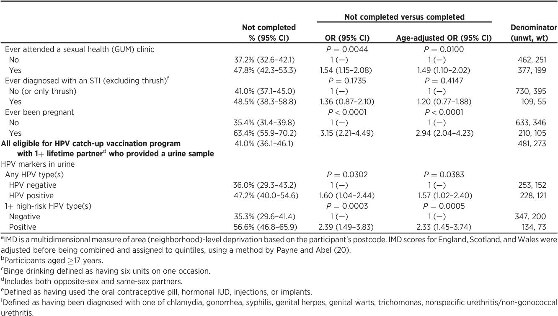 risk of cervical cancer after hpv