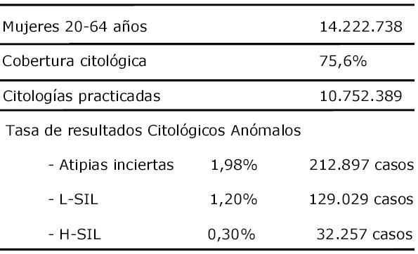 virus papiloma humano positivo familial cancer definition biology
