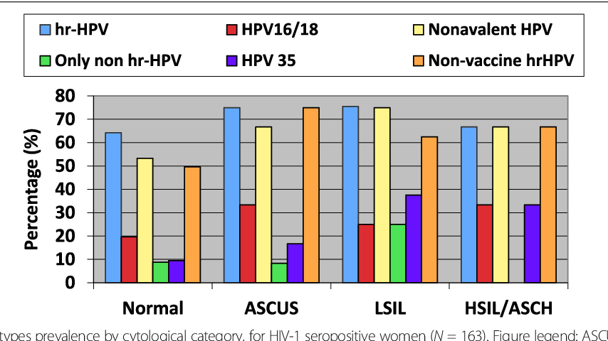 hpv high risk category)