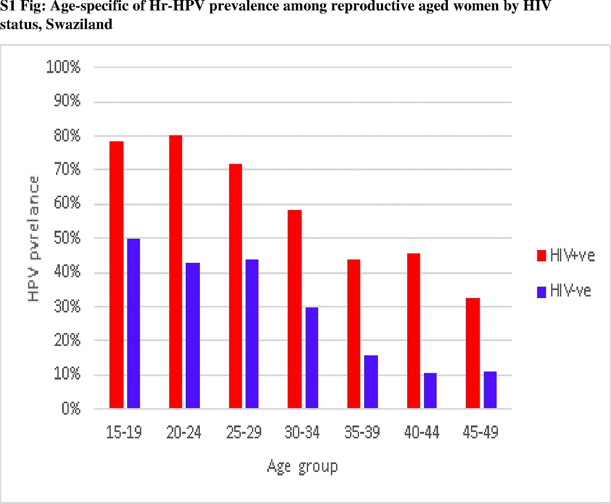 human papillomavirus (hpv) infection in early pregnancy prevalence and implications