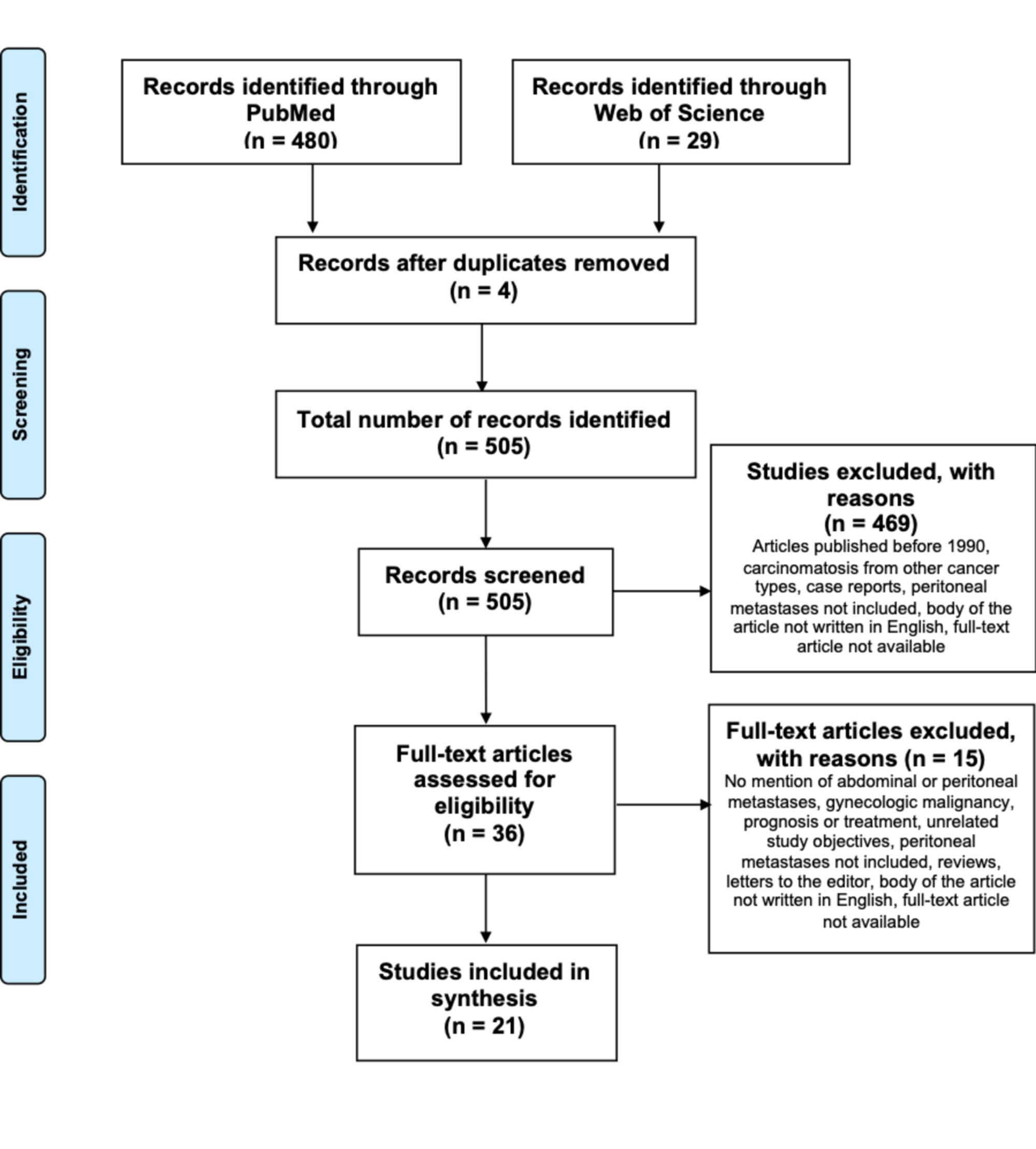 peritoneal cancer palliative care)