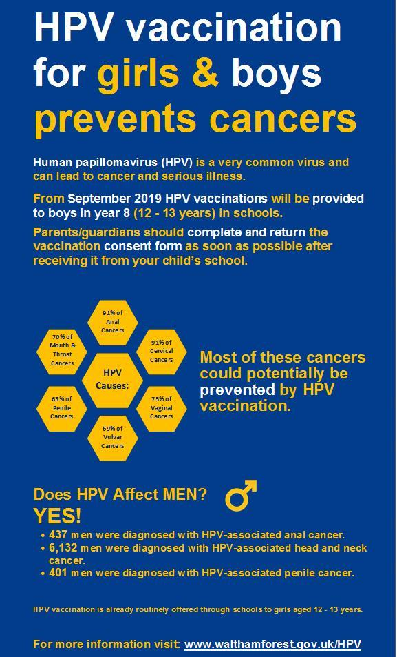 hpv cause penile cancer)