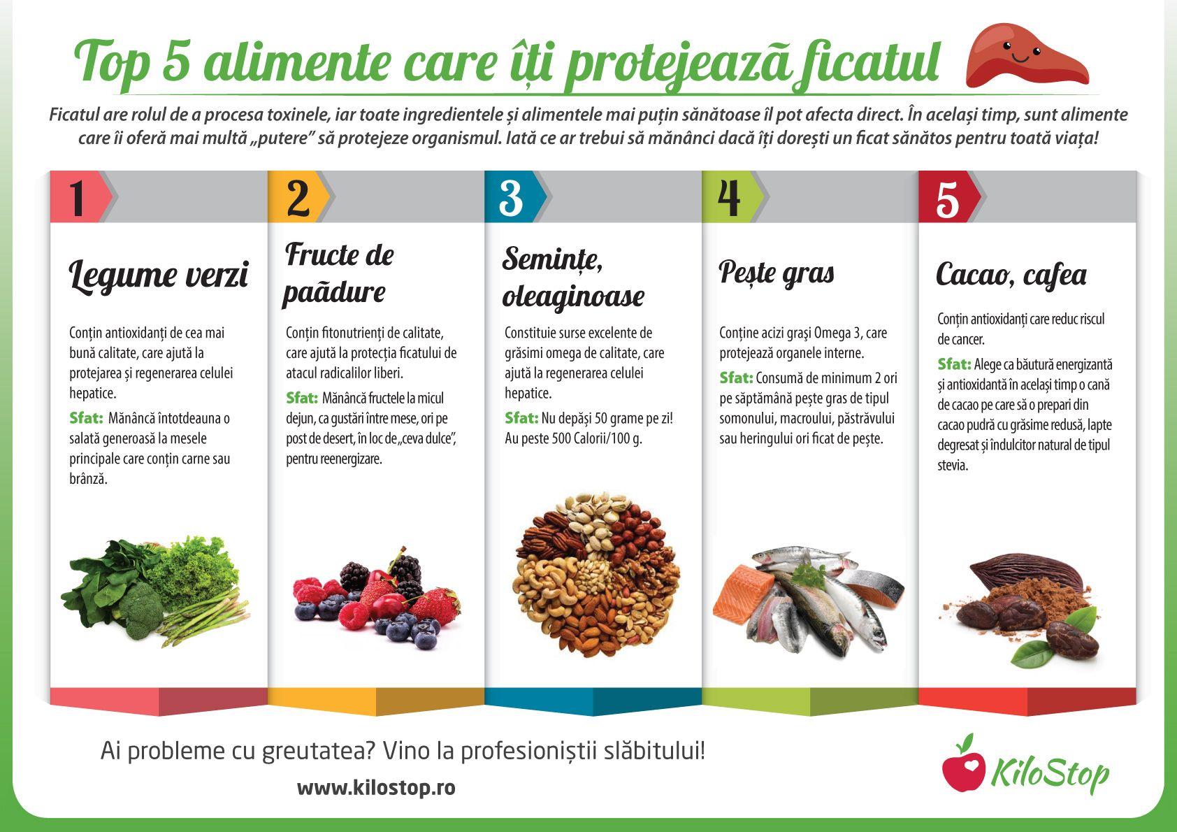 alimente interzise in boli de ficat