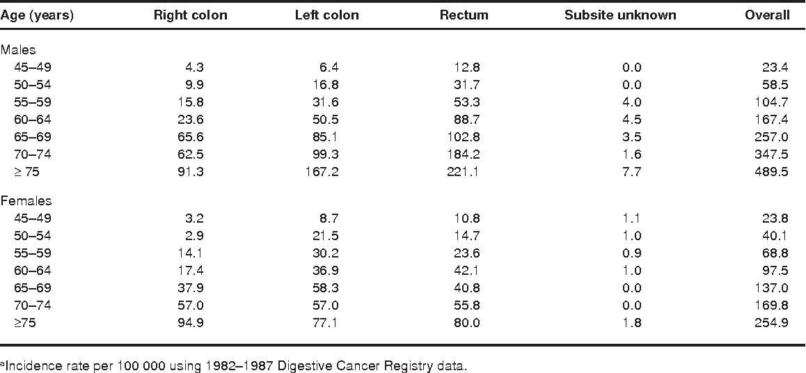 cancer colorectal 42 ans