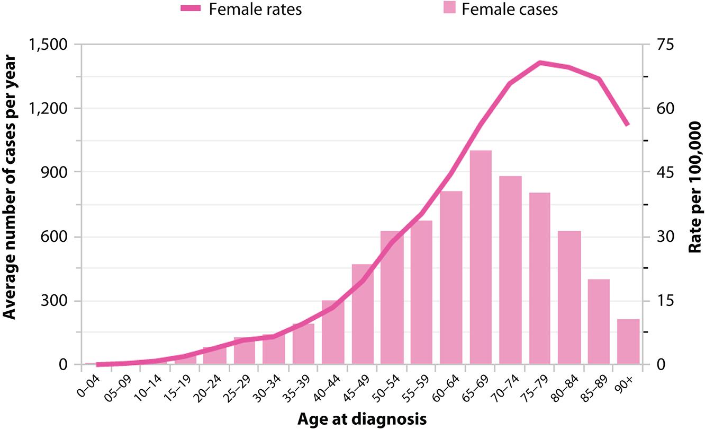 peritoneal cancer risk factors)