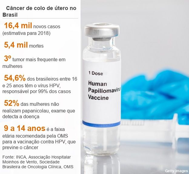 vacina hpv previne cancer de colo de utero