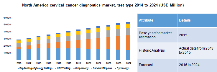 cancer la san test)